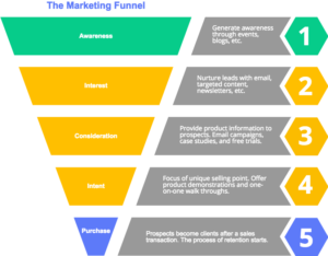 online sales funnel example