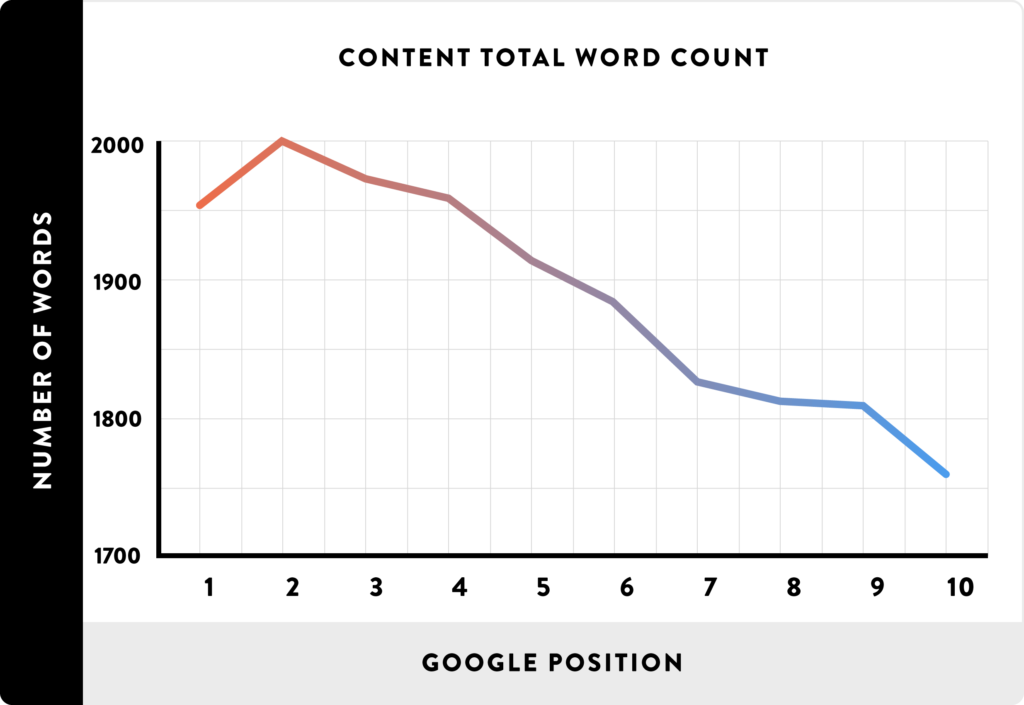 best word count for online content