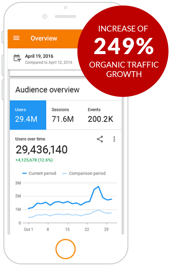 google analytics on smartphone with badge that says 249% increase in organic traffic growth