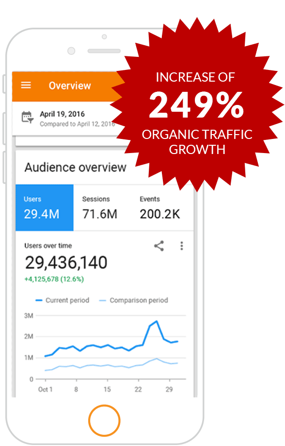 Google Analytics on mobile phone, with 249% increase in organic traffic growth graphic overlay