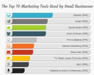 top 10 small business marketing tools