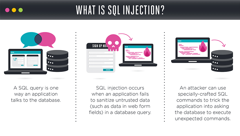 what is sql injection graphic