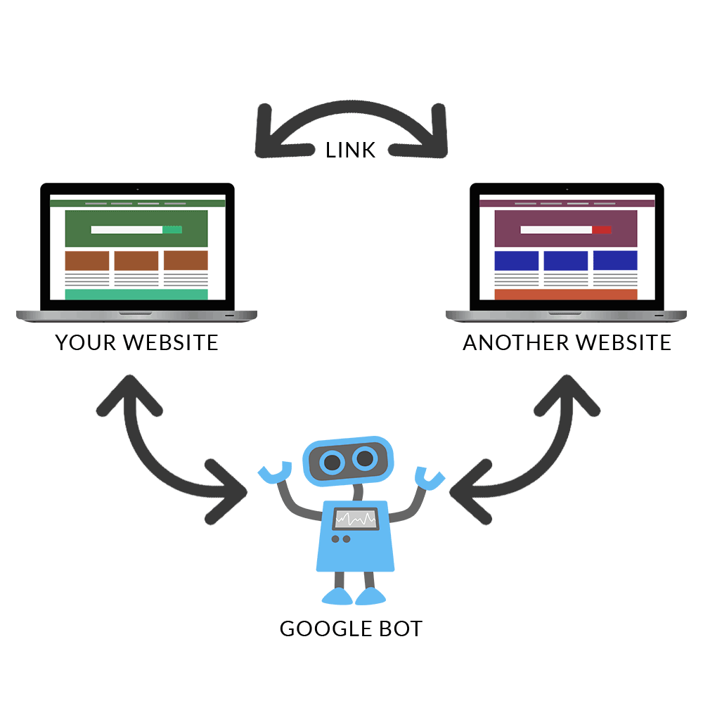 Visualization of how back links work: cyclical process of your website, link to another website, google bot reads both websites and ranks content
