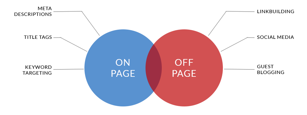 on-page vs. off-page SEO examples