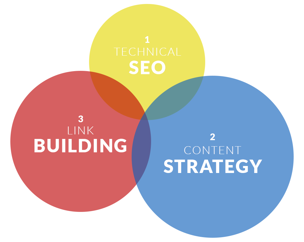 SEO venn diagram: Link Building, Technical SEO & Content Strategy overlapping