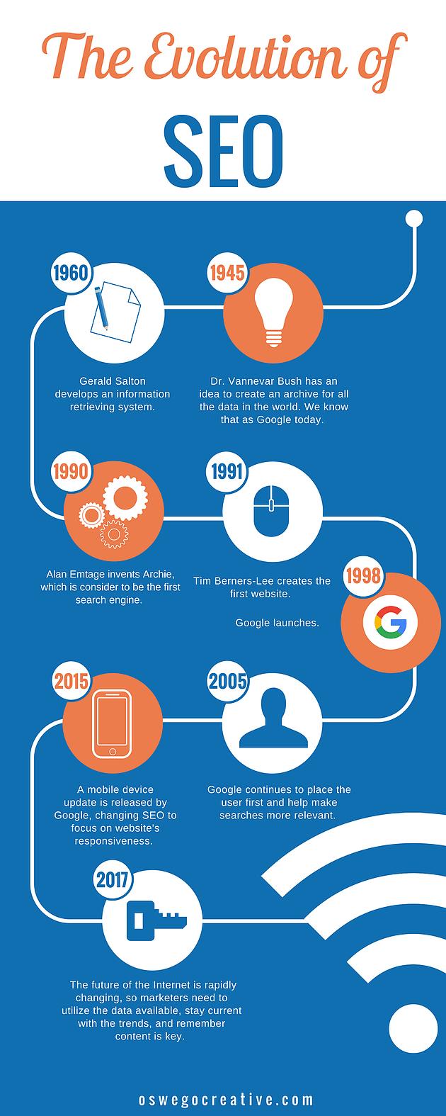 Evolution of SEO Infographic