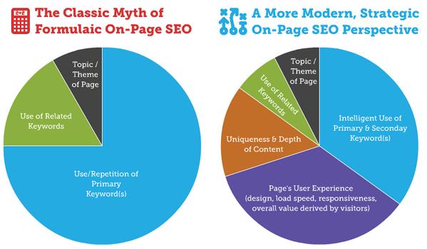 SEO keyword use diagram