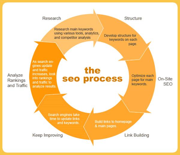 seo copywriting process diagram