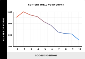graph of content word count vs. position in search engines