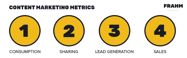 graphic of four content marketing metrics