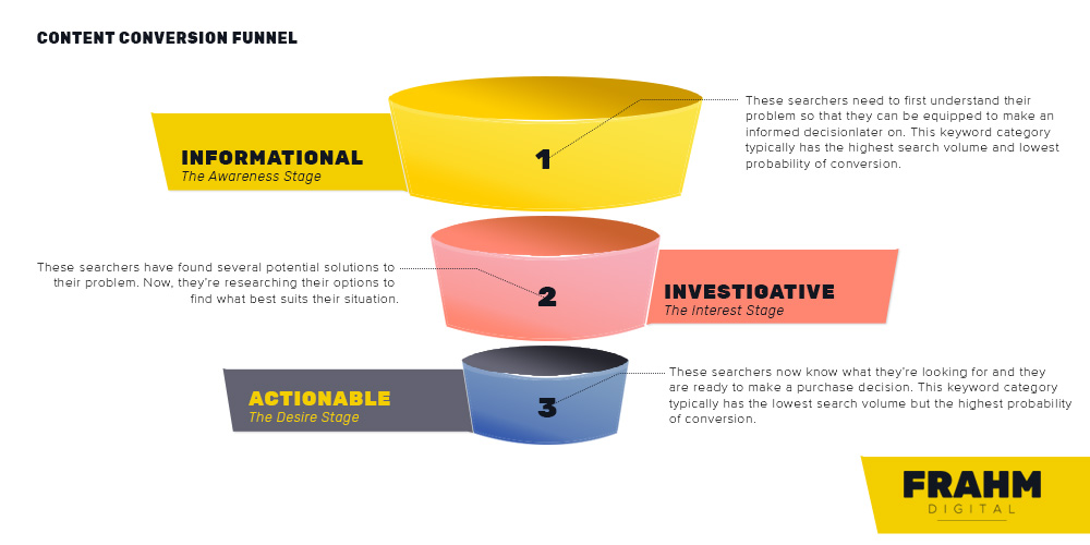 search engine conversion funnel
