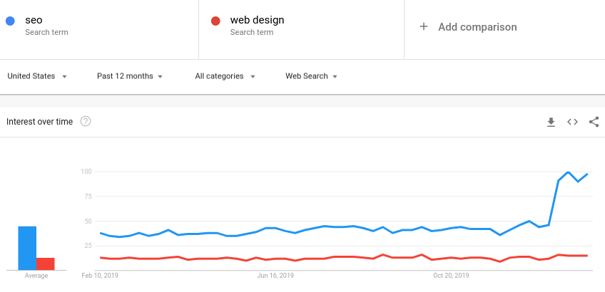 Google Trend line for SEO vs. Web Design