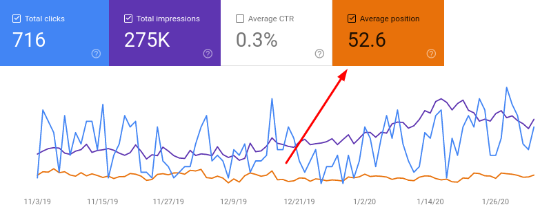 Google Search Console keyword position graph