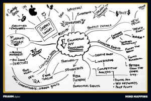 Brainstorming Mind Mapping Example