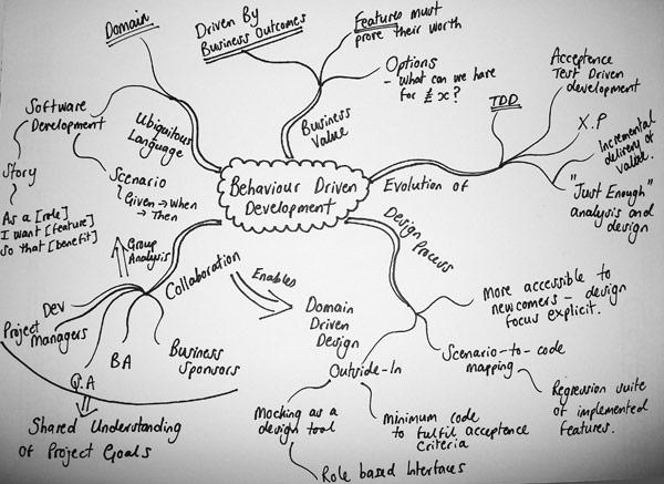 Mind Mapping Example - copywriting brainstorm exercise
