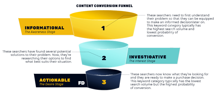 three-step content conversion funnel for SEO copywriting