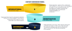 Three Step Content Conversion Funnel: Informational, Investigative, Actionable Keywords