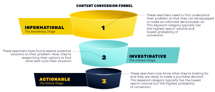 three-ring content funnel for successful SEO copywriting