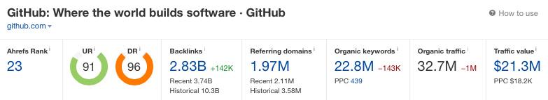 Github Ahrefs rank dashboard metrics