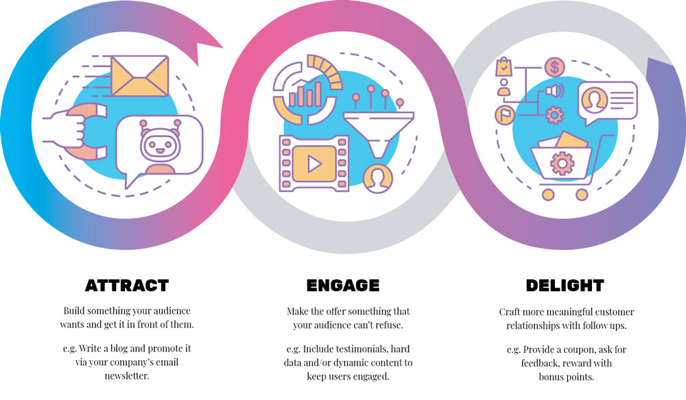 Inbound Marketing 3-step Process: Attract, Engage, Delight