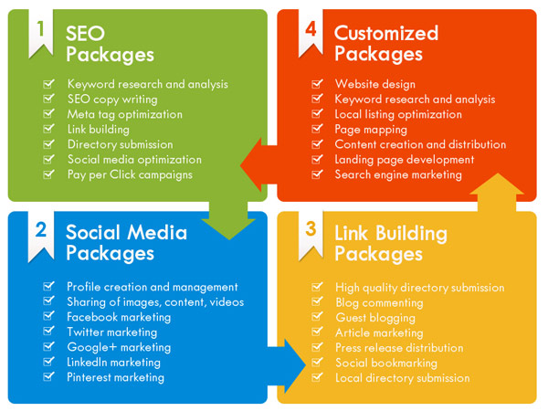 Example of 4 SEO packages and different strategies