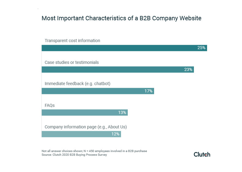 bar graph of the most important characteristics of a B2B company website