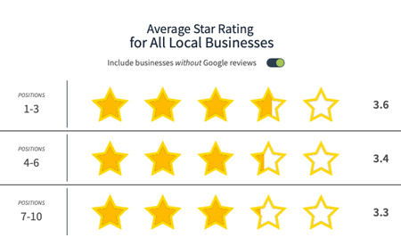 chart of the average google star rating for all local businesses