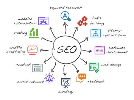 Components of SEO: hub and spoke diagram